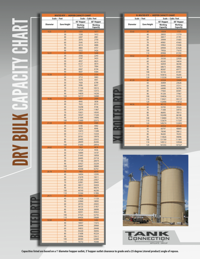Dry Bulk Capacity Chart